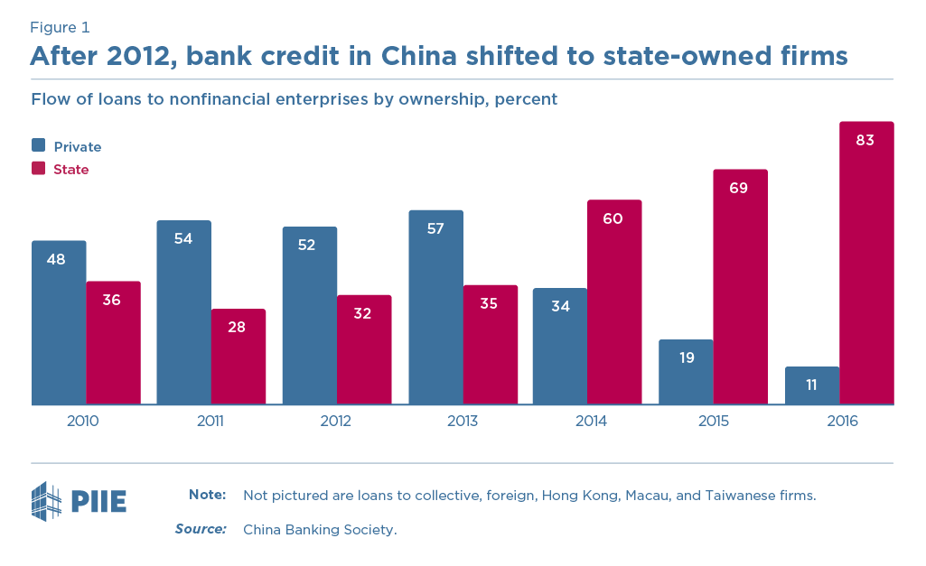 Figure 1 After 2012, bank credit in China shifted to state-owned firms