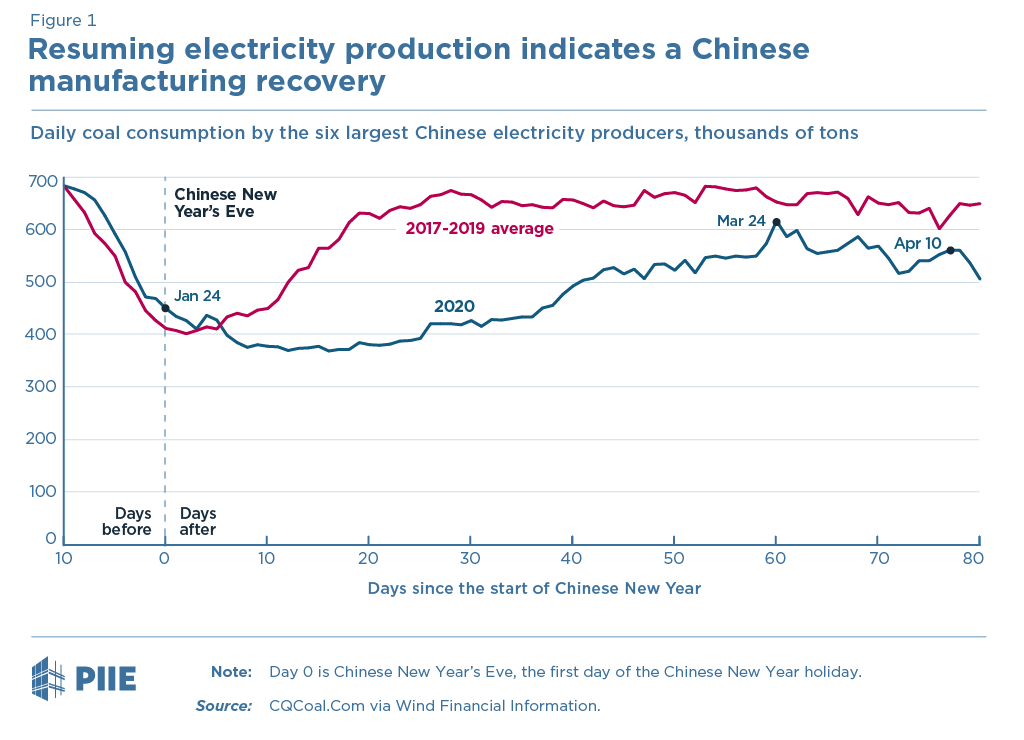 Figure 1 Resuming electricity production indicates a Chinese manufacturing recovery