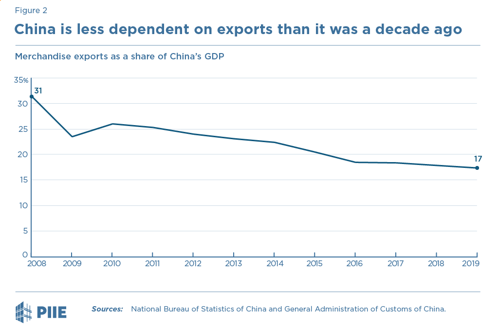 Figure 2 China is less dependent on exports than it was a decade ago
