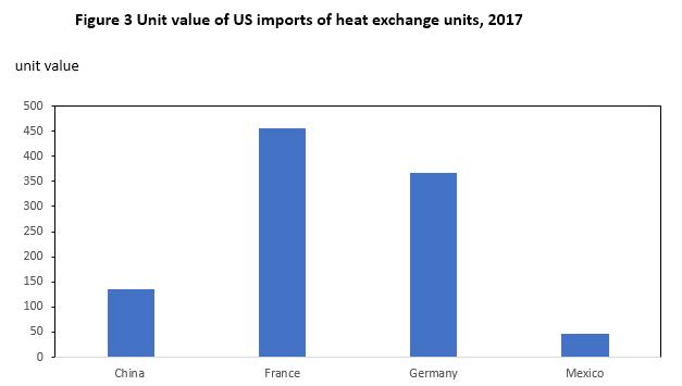 Figure 3 Unit value of US imports of heat exchange units, 2017