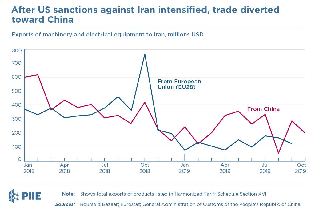 Exports to Iran