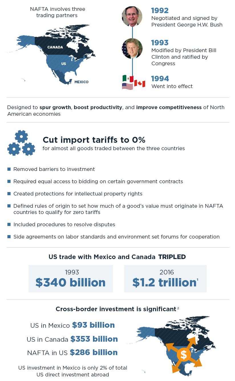 nafta canada essay Benefits to canada canada's goals in the negotiation of nafta were very simple they wanted to improve their access for their goods and services to mexico and the.