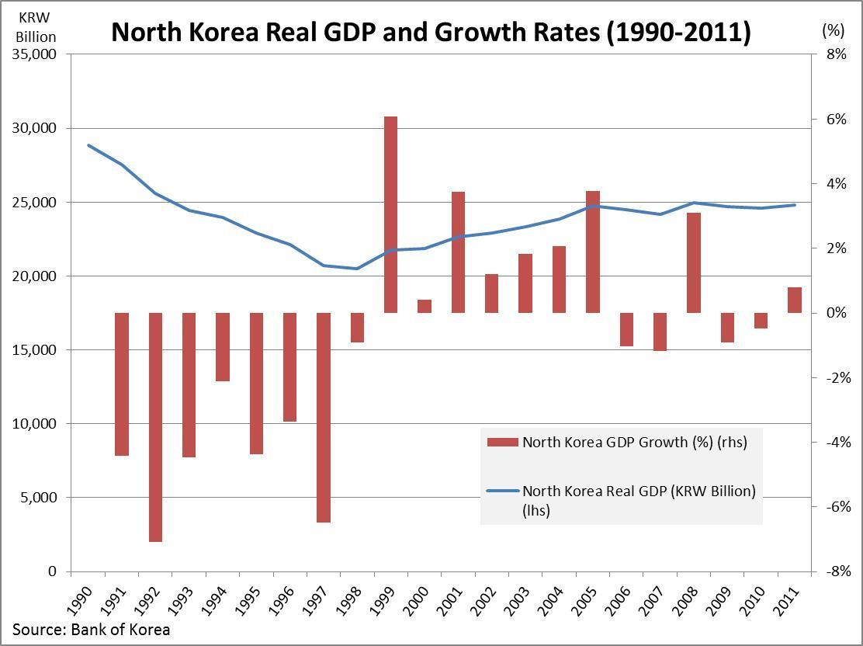North Korean Economic Performance in 2011 | PIIE