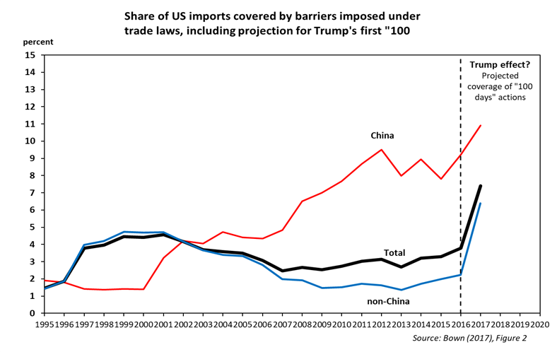Share of US imports covered by barriers imposed under trade laws