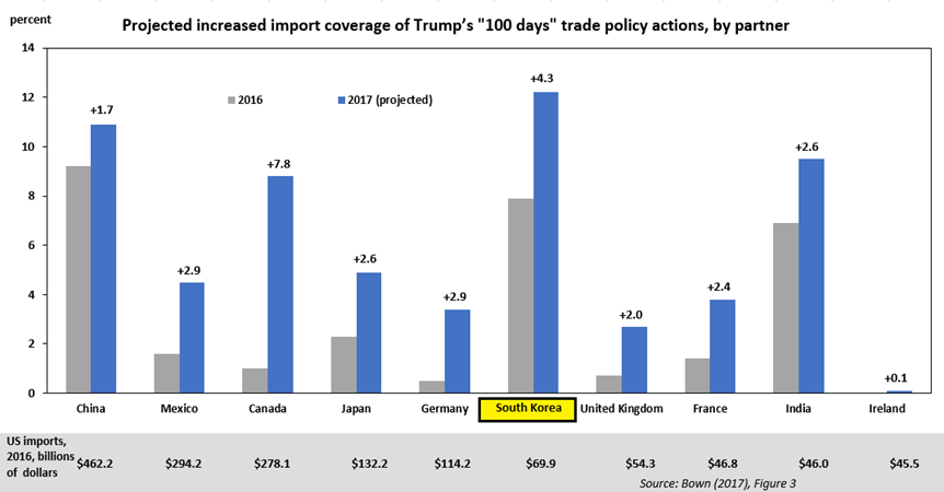 """Projected increased import coverage of Trump's """"100 days"""" trade policy actions"""