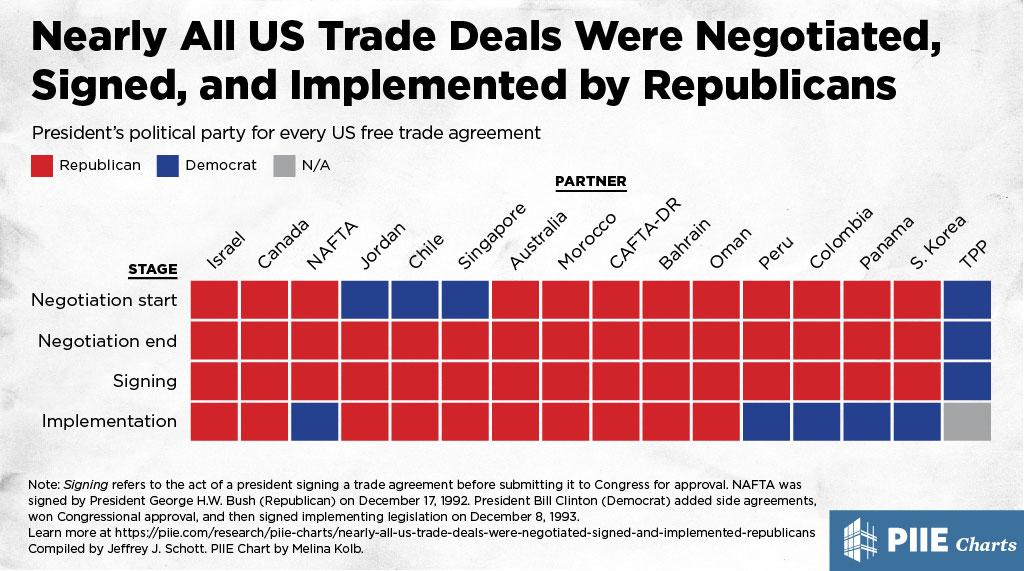 Nearly All Us Trade Deals Were Negotiated Signed And Implemented