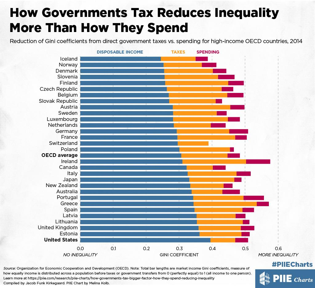 How Governments Tax Reduces Inequality More Than How They Spend