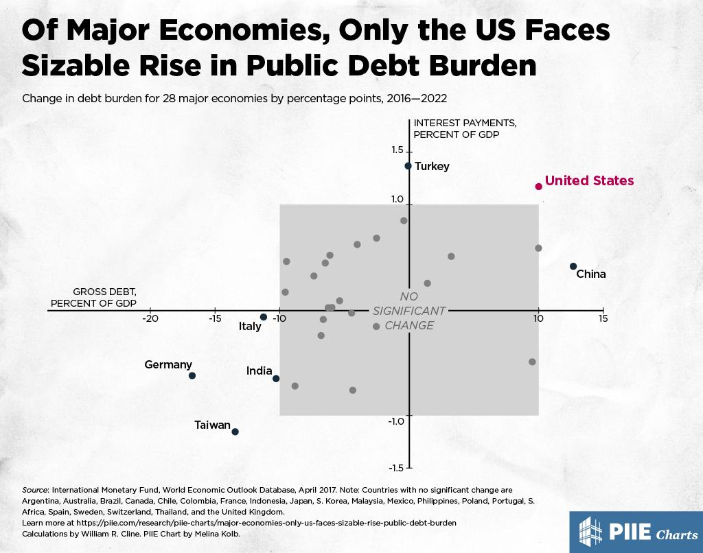 Of Major Economies, Only the US Faces Sizable Rise in Public