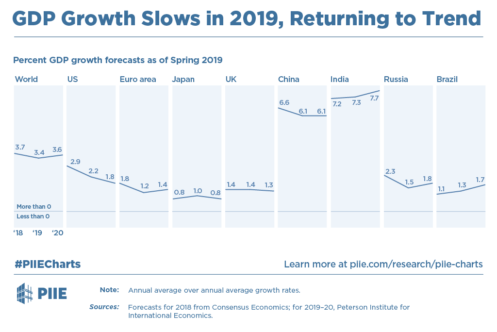 GDP Growth Slows In 2019, Returning To Trend