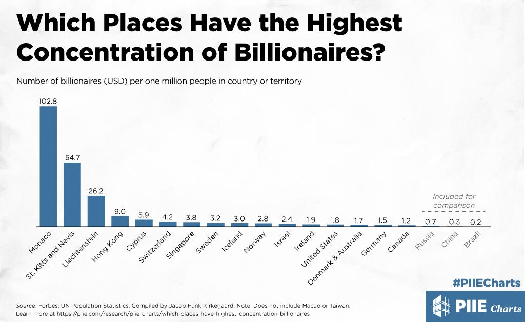 Which Places Have the Highest Concentration of Billionaires?
