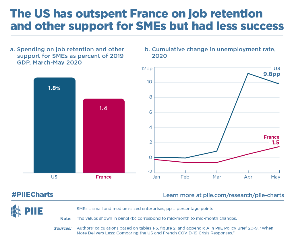The Us Has Outspent France On Job Retention And Other Support For Smes But Had Less Success Piie