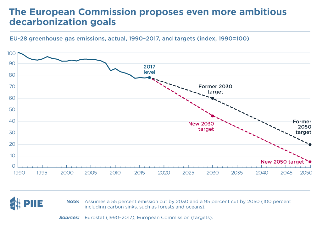 The European Commission proposes even more ambitious decarbonization goals