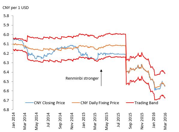 Renminbi Series Part 1 A Primer On