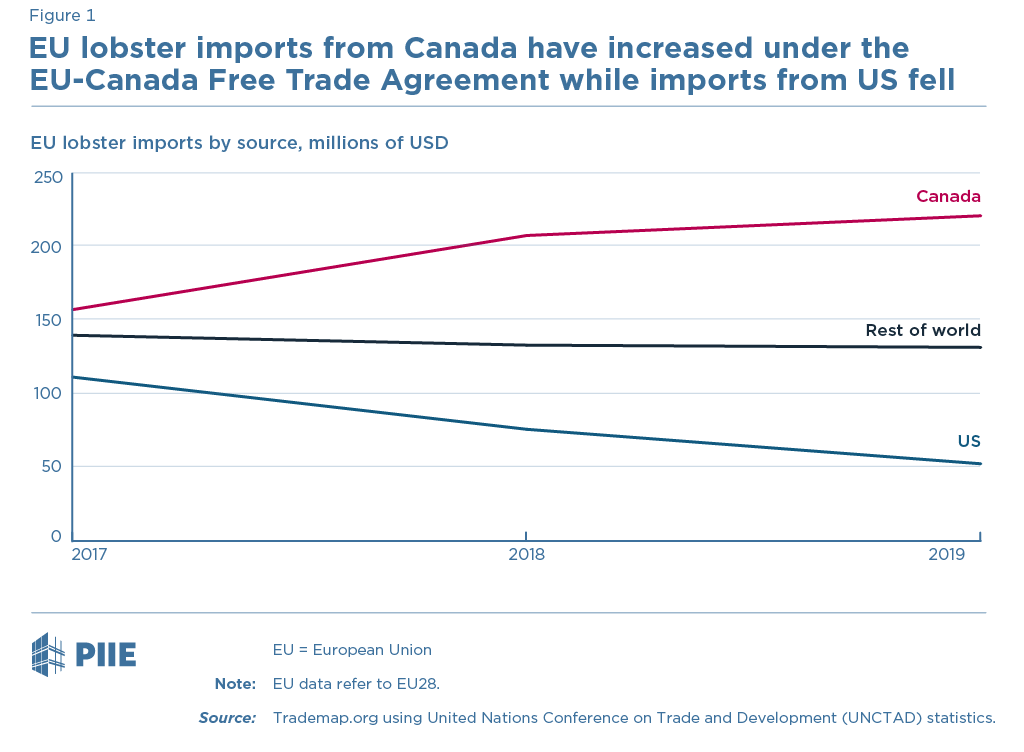 EU lobster imports from Canada have increased under the EU-Canada Free Trade Agreement while imports from US fell