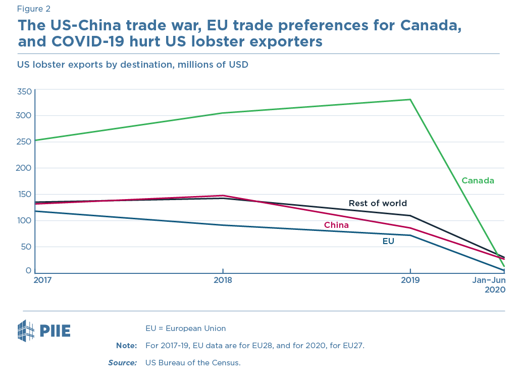 The US-China trade war, EU trade preferences for Canada, and COVID-19 hurt US lobster exporters