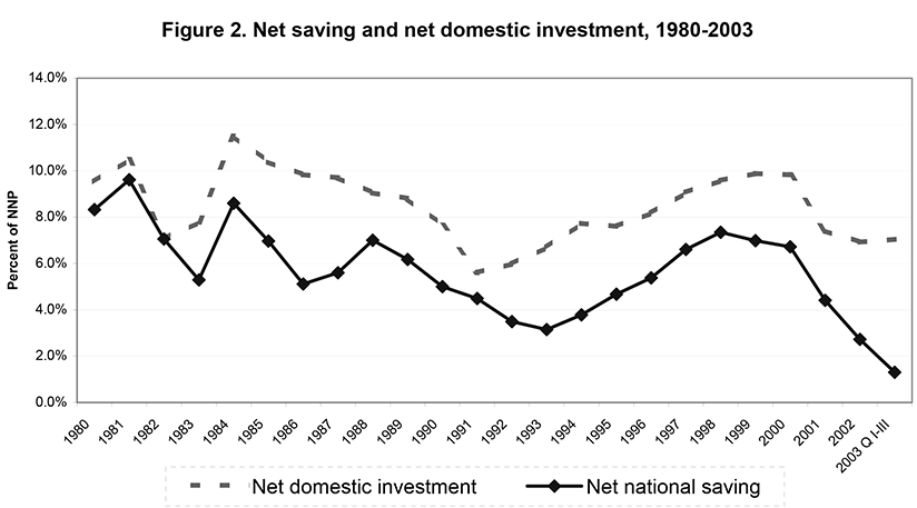 Figure 2. Net saving and net domestic investment, 1980-2003