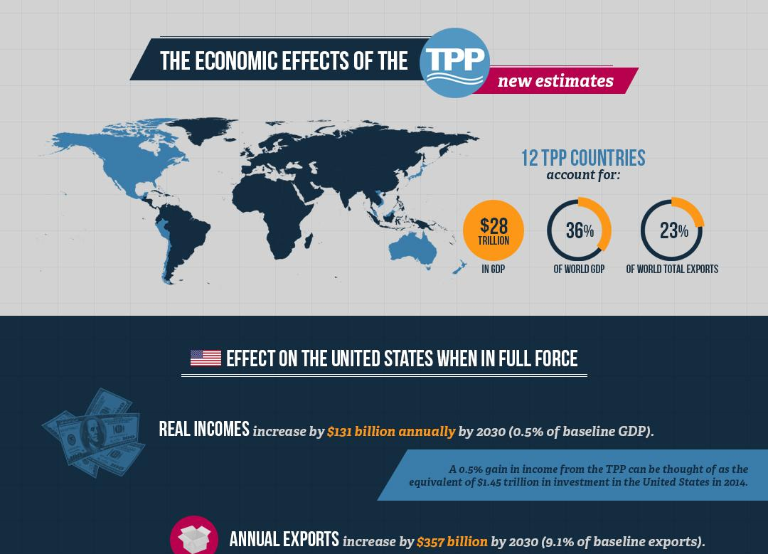 The Economic Effects Of The Trans Pacific Partnership New Estimates