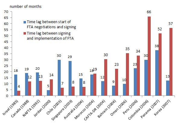 Piie Chart: Political Timetables For Us Free Trade Agreements | Piie