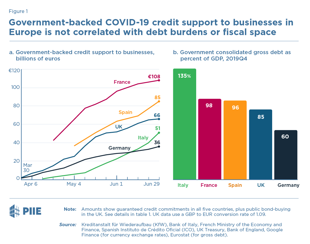 Figure 1 Government-backed COVID-19 credit support to businesses in Europe is not correlated with debt burdens or fiscal space