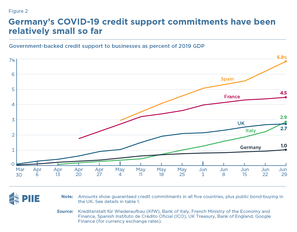 Figure 2 Germany's COVID-19 credit support commitments have been relatively small so far