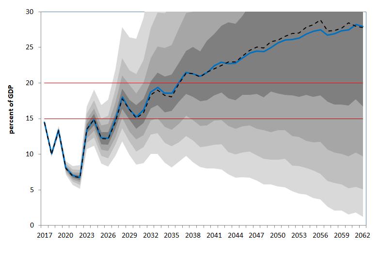 Figure 1 Evolution of Greece's gross financing needs in the absence of debt relief